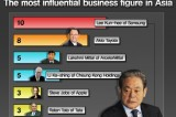 <Hot N> Lee Kun-hee of Samsung, the most influential business figure