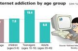 Children more prone to Internet addiction
