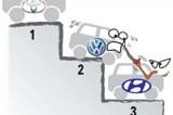 Hyundai set to beat Volkswagen in market cap
