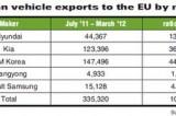 'Don't blame FTA for Korean cars' popularity in EU'