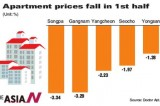 Seoul apartment prices fall steepest in 10 years