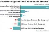 Chaebol bosses' stock wealth rising