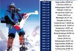 Philanthropist and explorer Um Hong-gil wins prestigious Manhae Grand Prize