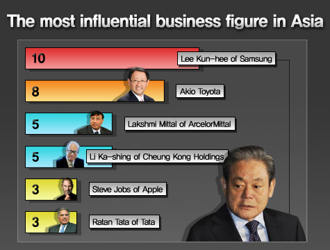 Lee Kun-hee of Samsung, the most influential business figure