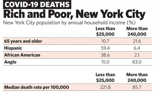 Rich and Poor, New York City (Prospect.org)
